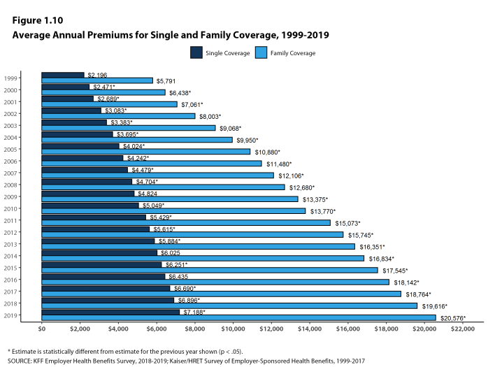 Figure 1.10: Average Annual Premiums for Single and Family Coverage, 1999-2019
