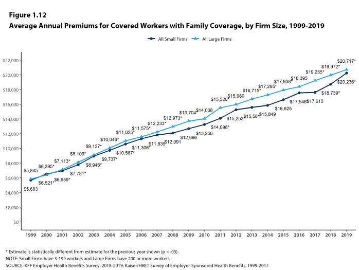 Figure 1.12: Average Annual Premiums for Covered Workers With Family Coverage, by Firm Size, 1999-2019