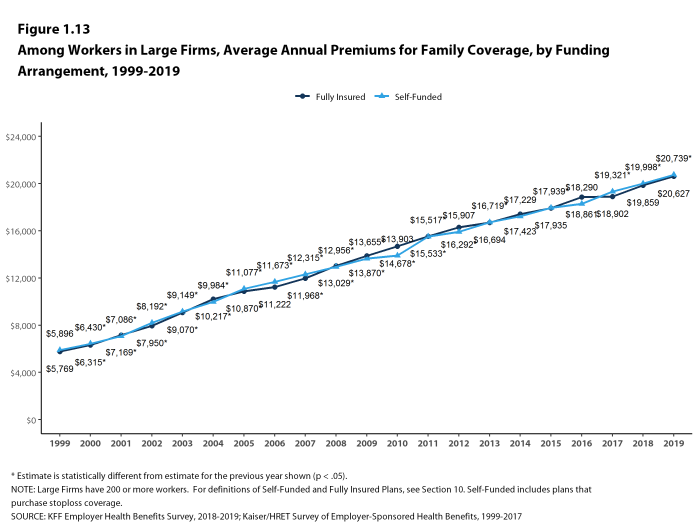 Figure 1.13: Among Workers in Large Firms, Average Annual Premiums for Family Coverage, by Funding Arrangement, 1999-2019