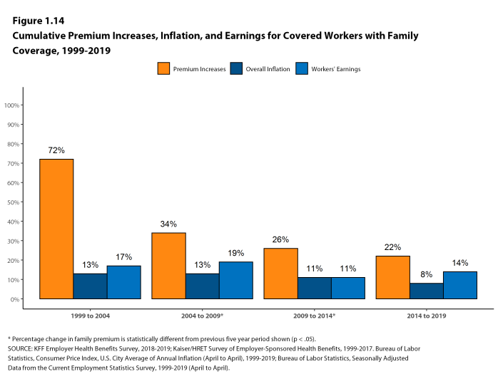 Figure 1.14: Cumulative Premium Increases, Inflation, and Earnings for Covered Workers With Family Coverage, 1999-2019