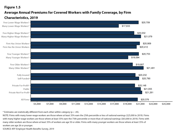 Figure 1.5: Average Annual Premiums for Covered Workers With Family Coverage, by Firm Characteristics, 2019
