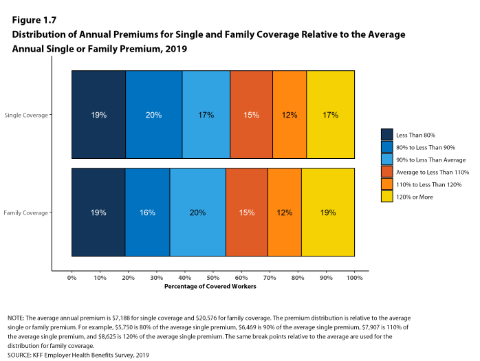 Figure 1.7: Distribution of Annual Premiums for Single and Family Coverage Relative to the Average Annual Single or Family Premium, 2019