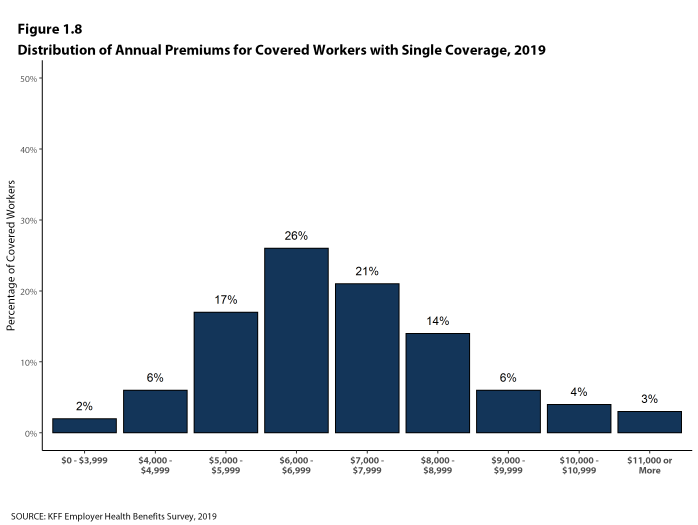 Figure 1.8: Distribution of Annual Premiums for Covered Workers With Single Coverage, 2019