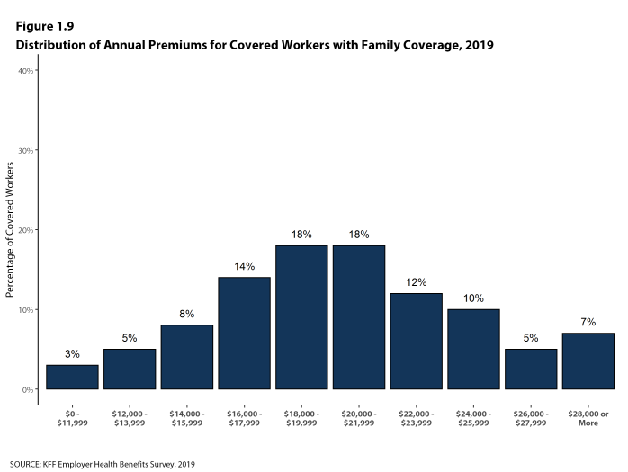 Figure 1.9: Distribution of Annual Premiums for Covered Workers With Family Coverage, 2019