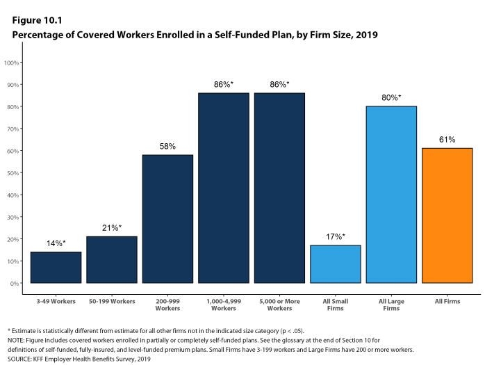 Figure 10.1: Percentage of Covered Workers Enrolled in a Self-Funded Plan, by Firm Size, 2019