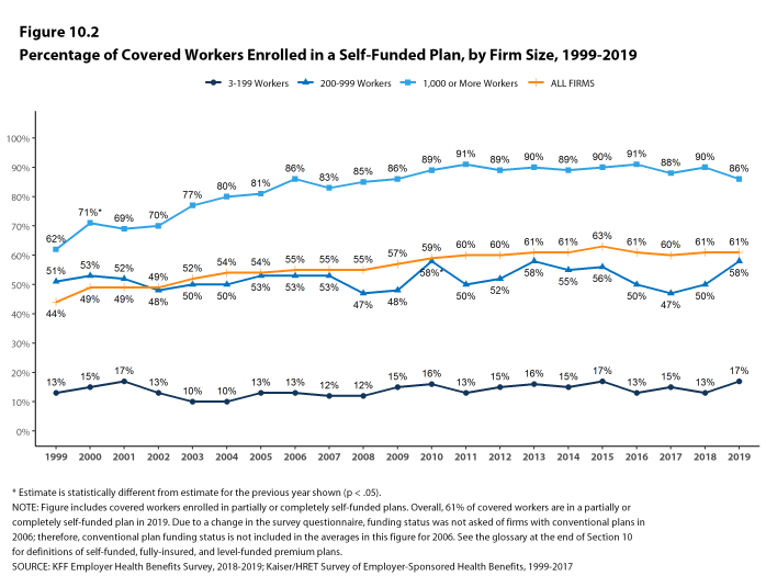 Figure 10.2: Percentage of Covered Workers Enrolled in a Self-Funded Plan, by Firm Size, 1999-2019