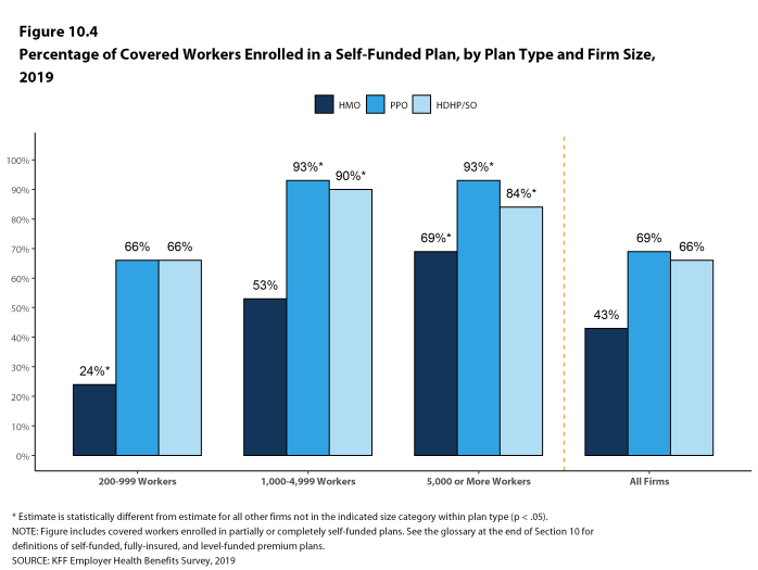 Figure 10.4: Percentage of Covered Workers Enrolled in a Self-Funded Plan, by Plan Type and Firm Size, 2019