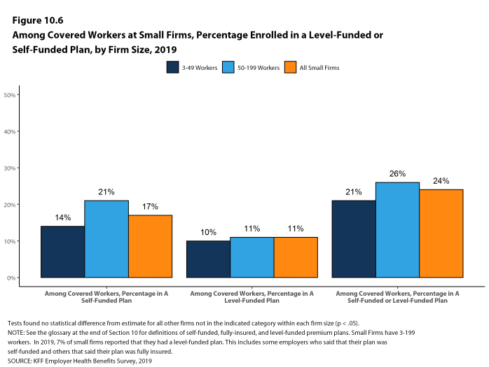 Figure 10.6: Among Covered Workers at Small Firms, Percentage Enrolled in a Level-Funded or Self-Funded Plan, by Firm Size, 2019