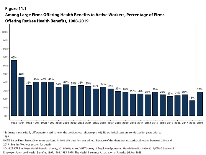 Figure 11.1: Among Large Firms Offering Health Benefits to Active Workers, Percentage of Firms Offering Retiree Health Benefits, 1988-2019