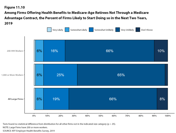 Figure 11.10: Among Firms Offering Health Benefits to Medicare-Age Retirees Not Through a Medicare Advantage Contract, the Percent of Firms Likely to Start Doing So in the Next Two Years, 2019