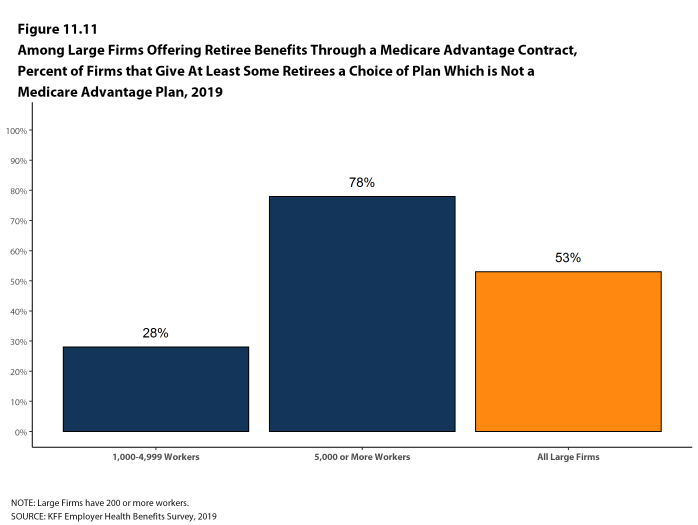 Figure 11.11: Among Large Firms Offering Retiree Benefits Through a Medicare Advantage Contract, Percent of Firms That Give at Least Some Retirees a Choice of Plan Which Is Not a Medicare Advantage Plan, 2019