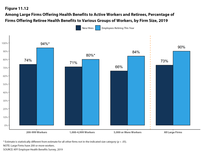 Figure 11.12: Among Large Firms Offering Health Benefits to Active Workers and Retirees, Percentage of Firms Offering Retiree Health Benefits to Various Groups of Workers, by Firm Size, 2019