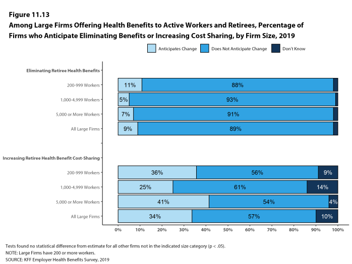 Figure 11.13: Among Large Firms Offering Health Benefits to Active Workers and Retirees, Percentage of Firms Who Anticipate Eliminating Benefits or Increasing Cost Sharing, by Firm Size, 2019