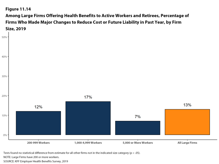 Figure 11.14: Among Large Firms Offering Health Benefits to Active Workers and Retirees, Percentage of Firms Who Made Major Changes to Reduce Cost or Future Liability in Past Year, by Firm Size, 2019