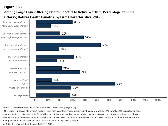 Figure 11.3: Among Large Firms Offering Health Benefits to Active Workers, Percentage of Firms Offering Retiree Health Benefits, by Firm Characteristics, 2019