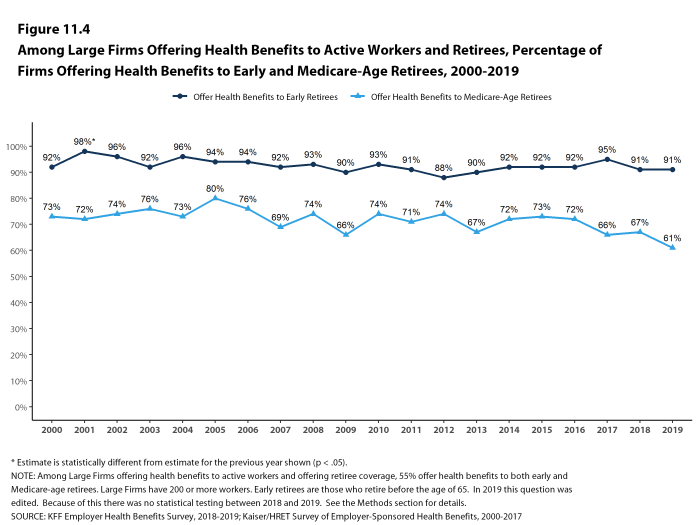 Figure 11.4: Among Large Firms Offering Health Benefits to Active Workers and Retirees, Percentage of Firms Offering Health Benefits to Early and Medicare-Age Retirees, 2000-2019