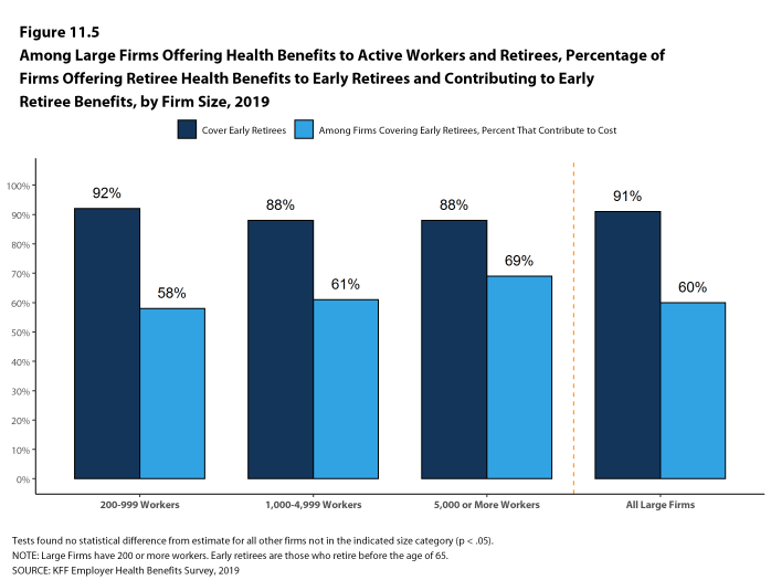 Figure 11.5: Among Large Firms Offering Health Benefits to Active Workers and Retirees, Percentage of Firms Offering Retiree Health Benefits to Early Retirees and Contributing to Early Retiree Benefits, by Firm Size, 2019