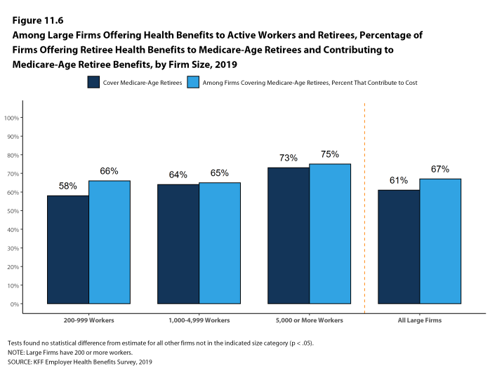 Figure 11.6: Among Large Firms Offering Health Benefits to Active Workers and Retirees, Percentage of Firms Offering Retiree Health Benefits to Medicare-Age Retirees and Contributing to Medicare-Age Retiree Benefits, by Firm Size, 2019