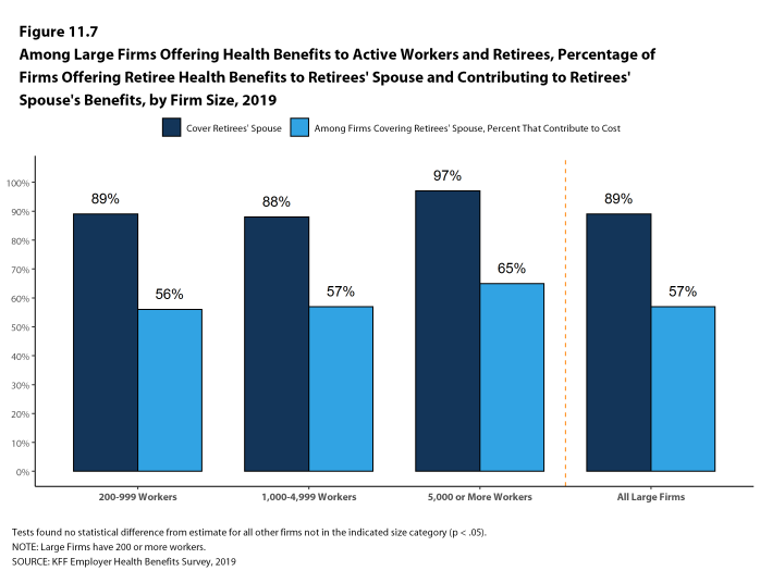 Figure 11.7: Among Large Firms Offering Health Benefits to Active Workers and Retirees, Percentage of Firms Offering Retiree Health Benefits to Retirees' Spouse and Contributing to Retirees' Spouse's Benefits, by Firm Size, 2019