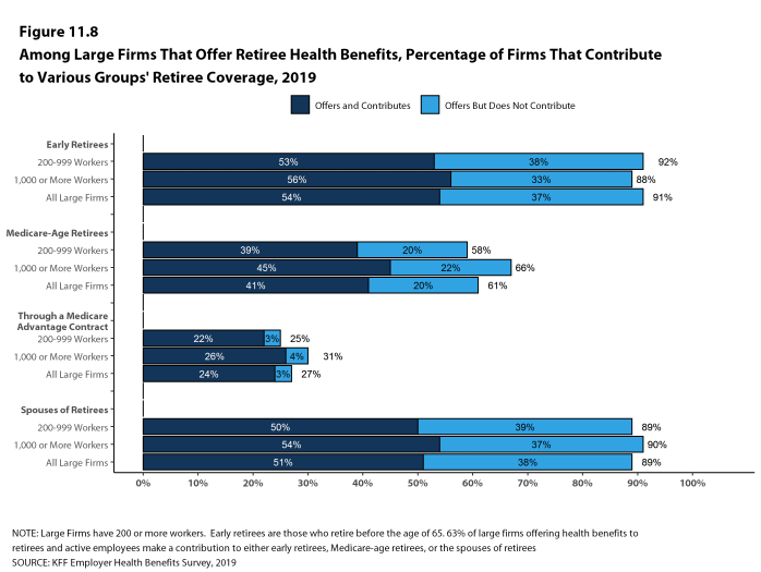 Figure 11.8: Among Large Firms That Offer Retiree Health Benefits, Percentage of Firms That Contribute to Various Groups' Retiree Coverage, 2019