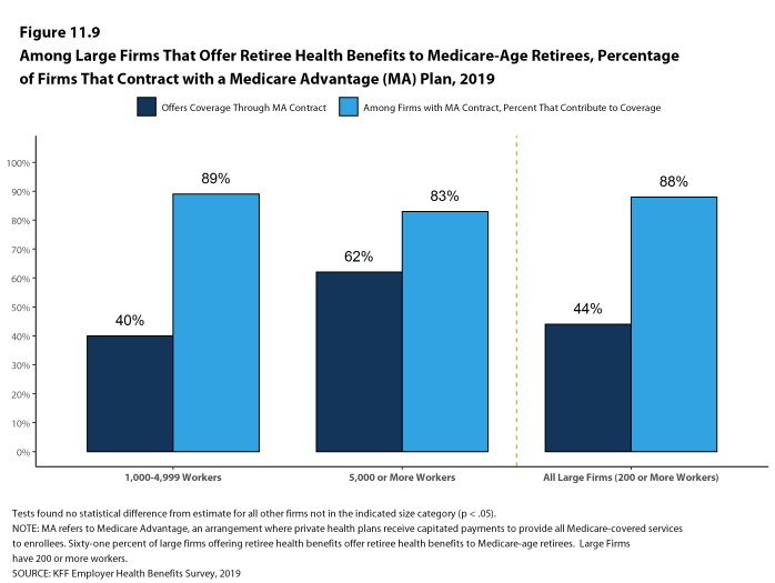 Figure 11.9: Among Large Firms That Offer Retiree Health Benefits to Medicare-Age Retirees, Percentage of Firms That Contract With a Medicare Advantage (MA) Plan, 2019