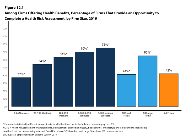 Figure 12.1: Among Firms Offering Health Benefits, Percentage of Firms That Provide an Opportunity to Complete a Health Risk Assessment, by Firm Size, 2019