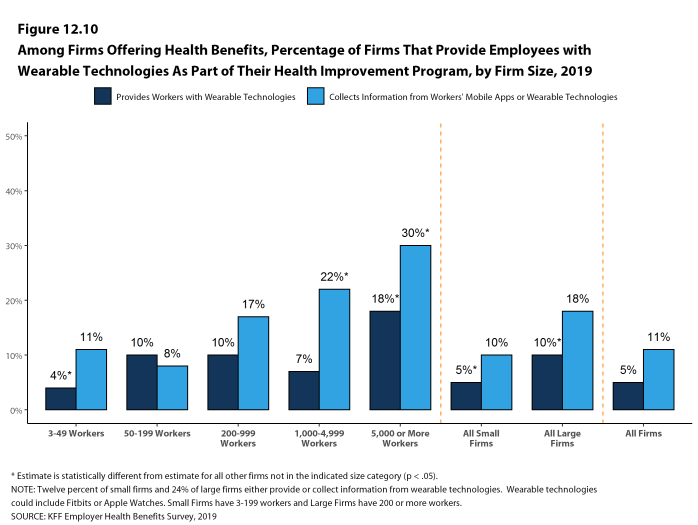 Figure 12.10: Among Firms Offering Health Benefits, Percentage of Firms That Provide Employees With Wearable Technologies As Part of Their Health Improvement Program, by Firm Size, 2019