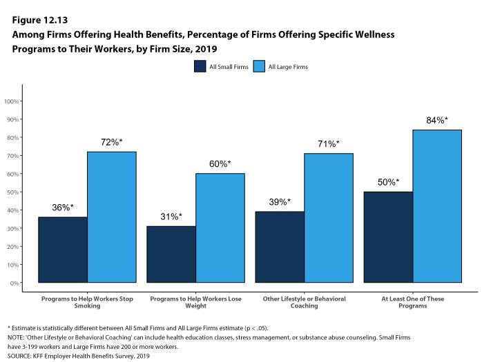 Figure 12.13: Among Firms Offering Health Benefits, Percentage of Firms Offering Specific Wellness Programs to Their Workers, by Firm Size, 2019
