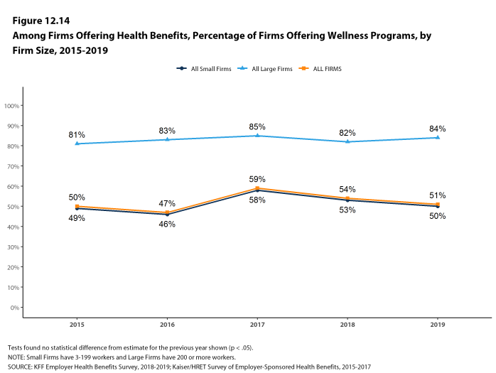 Figure 12.14: Among Firms Offering Health Benefits, Percentage of Firms Offering Wellness Programs, by Firm Size, 2015-2019