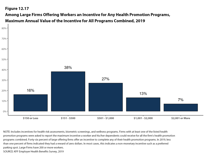 Figure 12.17: Among Large Firms Offering Workers an Incentive for Any Health Promotion Programs, Maximum Annual Value of the Incentive for All Programs Combined, 2019