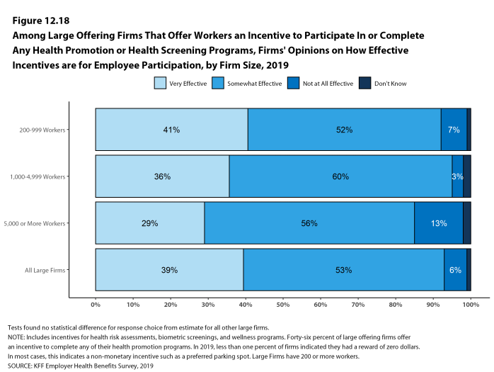 Figure 12.18: Among Large Offering Firms That Offer Workers an Incentive to Participate in or Complete Any Health Promotion or Health Screening Programs, Firms' Opinions On How Effective Incentives Are for Employee Participation, by Firm Size, 2019