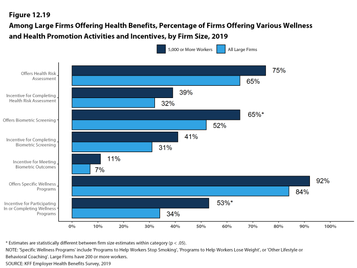 Figure 12.19: Among Large Firms Offering Health Benefits, Percentage of Firms Offering Various Wellness and Health Promotion Activities and Incentives, by Firm Size, 2019