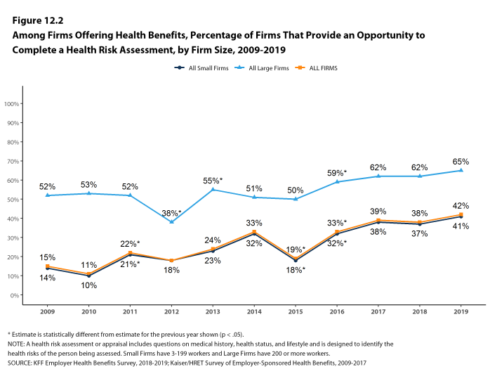 Figure 12.2: Among Firms Offering Health Benefits, Percentage of Firms That Provide an Opportunity to Complete a Health Risk Assessment, by Firm Size, 2009-2019