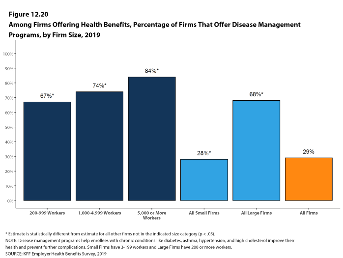 Figure 12.20: Among Firms Offering Health Benefits, Percentage of Firms That Offer Disease Management Programs, by Firm Size, 2019