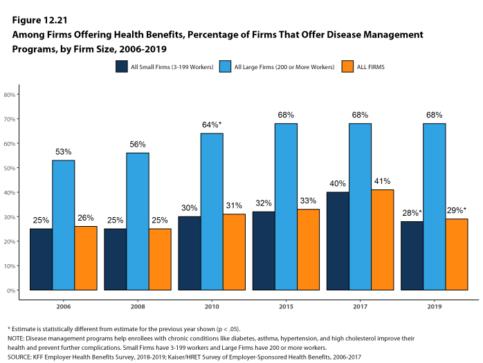Figure 12.21: Among Firms Offering Health Benefits, Percentage of Firms That Offer Disease Management Programs, by Firm Size, 2006-2019