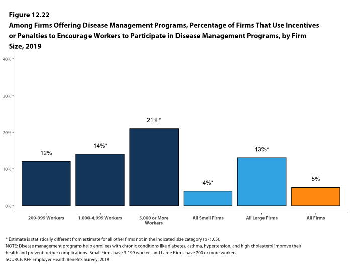 Figure 12.22: Among Firms Offering Disease Management Programs, Percentage of Firms That Use Incentives or Penalties to Encourage Workers to Participate in Disease Management Programs, by Firm Size, 2019