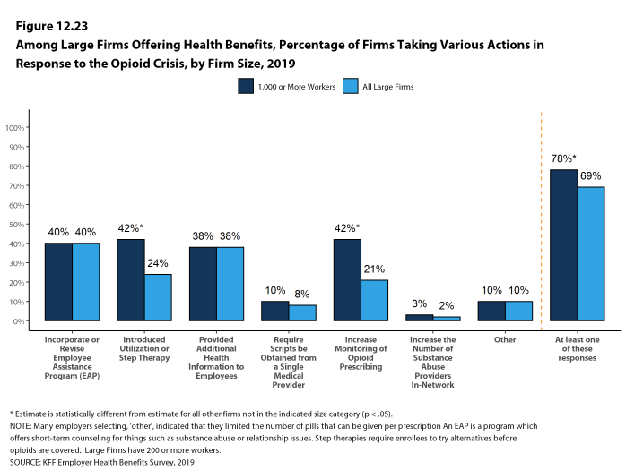 Figure 12.23: Among Large Firms Offering Health Benefits, Percentage of Firms Taking Various Actions in Response to the Opioid Crisis, by Firm Size, 2019