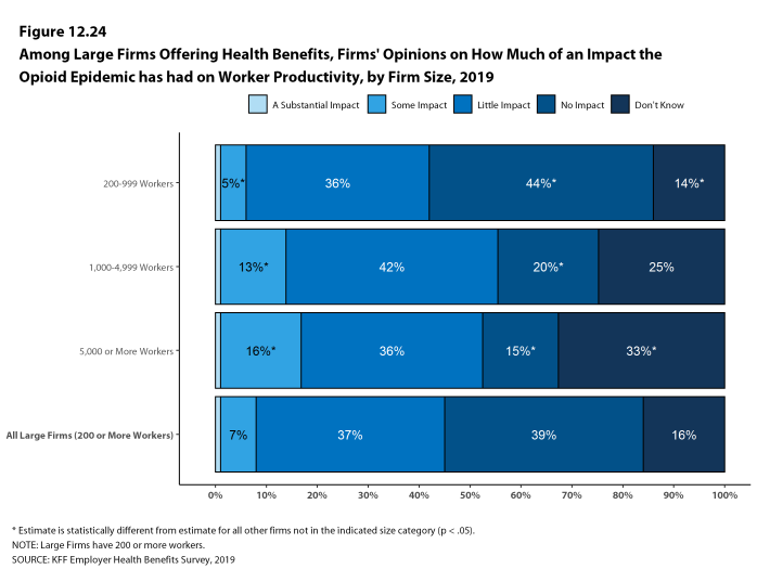 Figure 12.24: Among Large Firms Offering Health Benefits, Firms' Opinions On How Much of an Impact the Opioid Epidemic Has Had On Worker Productivity, by Firm Size, 2019