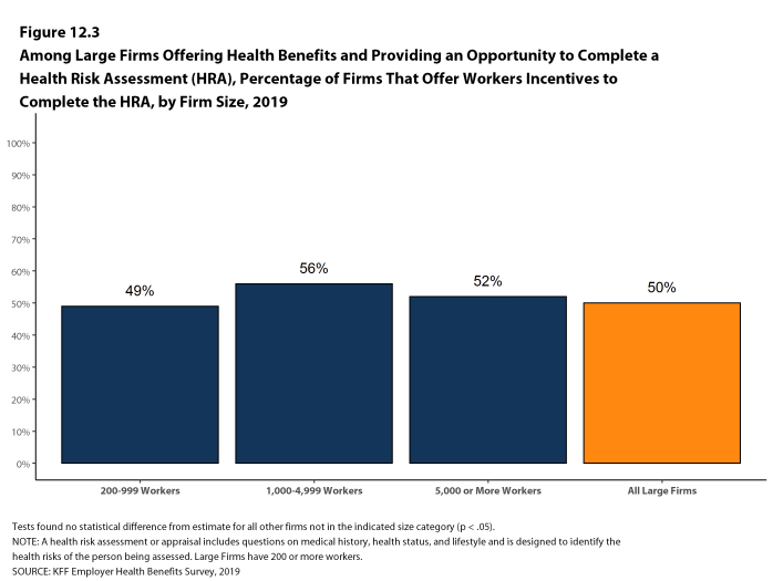 Figure 12.3: Among Large Firms Offering Health Benefits and Providing an Opportunity to Complete a Health Risk Assessment (HRA), Percentage of Firms That Offer Workers Incentives to Complete the HRA, by Firm Size, 2019