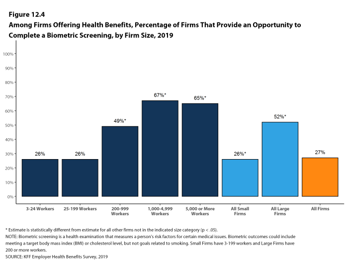 Figure 12.4: Among Firms Offering Health Benefits, Percentage of Firms That Provide an Opportunity to Complete a Biometric Screening, by Firm Size, 2019