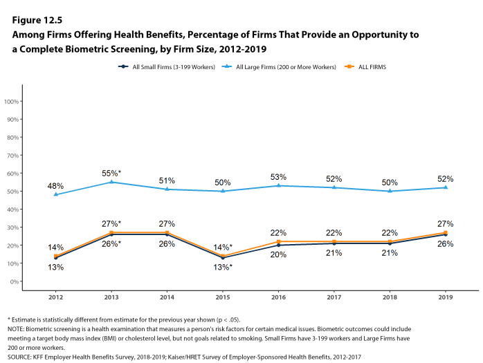 Figure 12.5: Among Firms Offering Health Benefits, Percentage of Firms That Provide an Opportunity to a Complete Biometric Screening, by Firm Size, 2012-2019