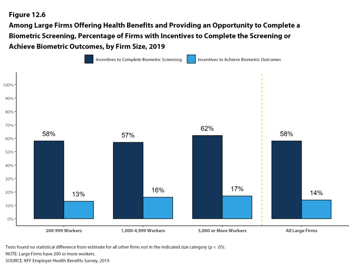 Figure 12.6: Among Large Firms Offering Health Benefits and Providing an Opportunity to Complete a Biometric Screening, Percentage of Firms With Incentives to Complete the Screening or Achieve Biometric Outcomes, by Firm Size, 2019