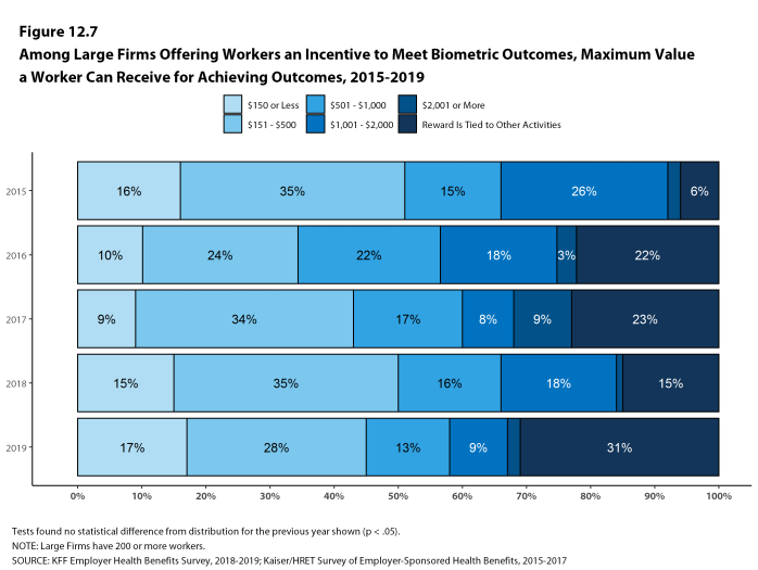 Figure 12.7: Among Large Firms Offering Workers an Incentive to Meet Biometric Outcomes, Maximum Value a Worker Can Receive for Achieving Outcomes, 2015-2019