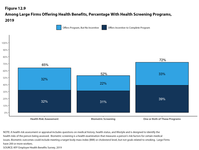 Figure 12.9: Among Large Firms Offering Health Benefits, Percentage With Health Screening Programs, 2019