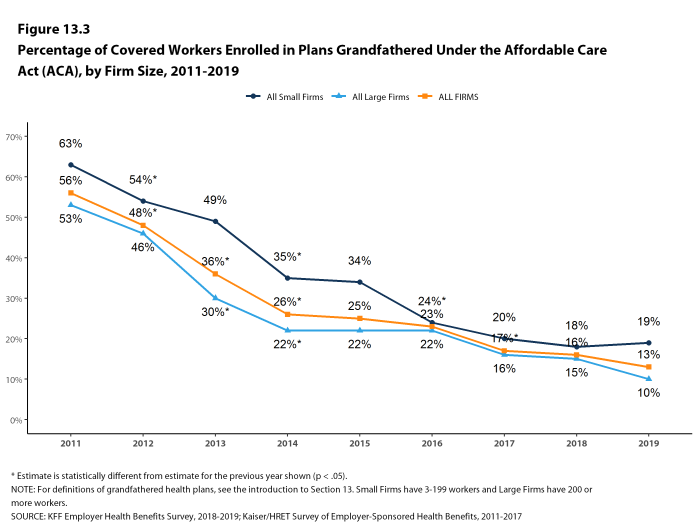 Figure 13.3: Percentage of Covered Workers Enrolled in Plans Grandfathered Under the Affordable Care Act (ACA), by Firm Size, 2011-2019