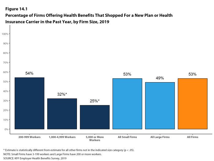 Figure 14.1: Percentage of Firms Offering Health Benefits That Shopped for a New Plan or Health Insurance Carrier in the Past Year, by Firm Size, 2019