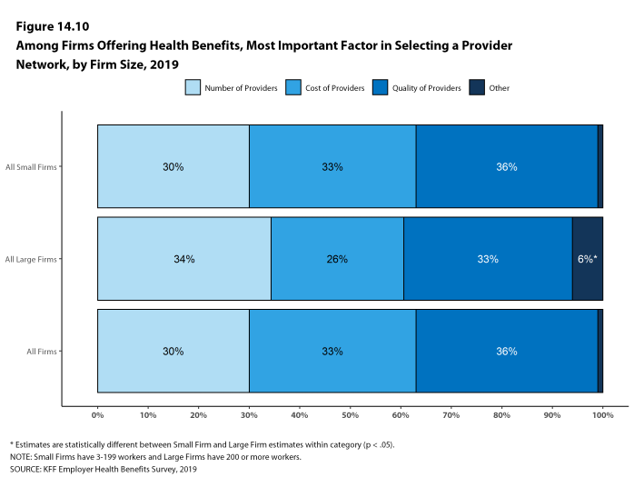 Figure 14.10: Among Firms Offering Health Benefits, Most Important Factor in Selecting a Provider Network, by Firm Size, 2019