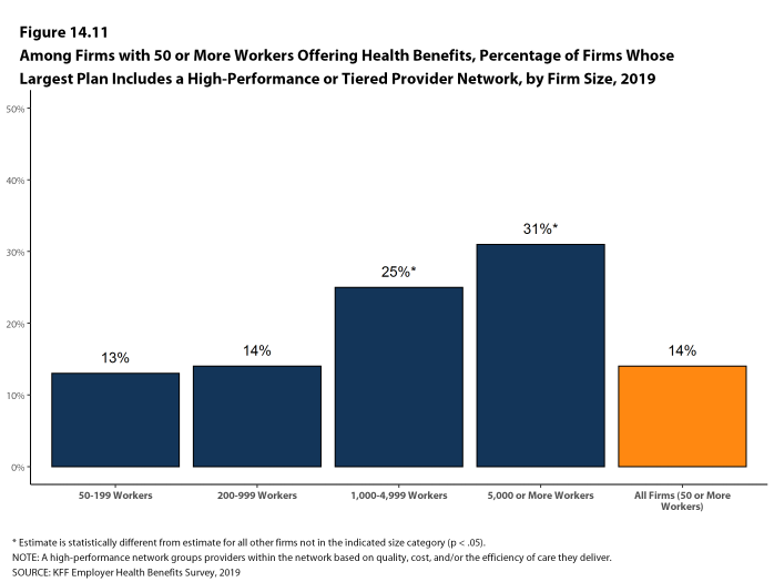 Figure 14.11: Among Firms With 50 or More Workers Offering Health Benefits, Percentage of Firms Whose Largest Plan Includes a High-Performance or Tiered Provider Network, by Firm Size, 2019