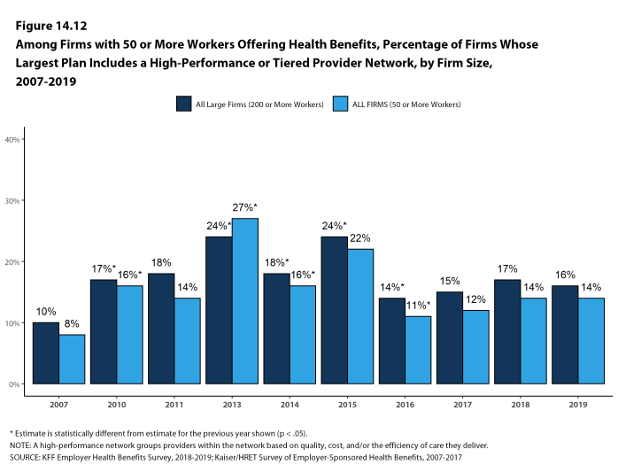 Figure 14.12: Among Firms With 50 or More Workers Offering Health Benefits, Percentage of Firms Whose Largest Plan Includes a High-Performance or Tiered Provider Network, by Firm Size, 2007-2019