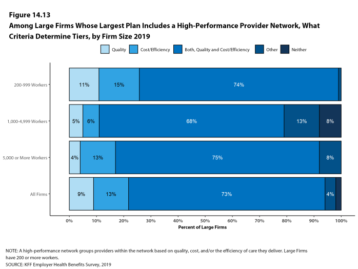 Figure 14.13: Among Large Firms Whose Largest Plan Includes a High-Performance Provider Network, What Criteria Determine Tiers, by Firm Size 2019